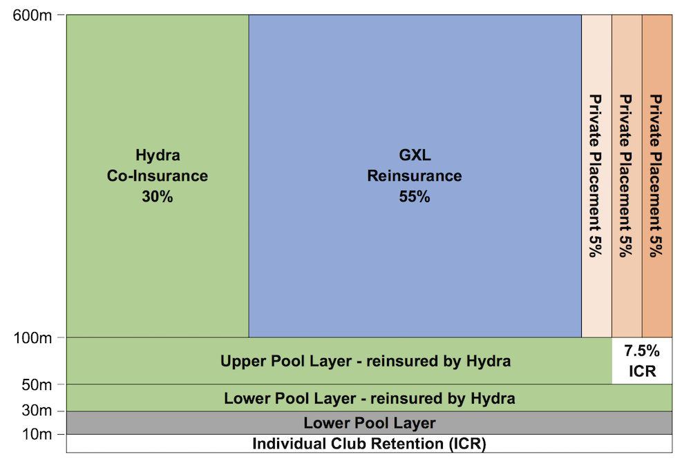 reinsurance layers